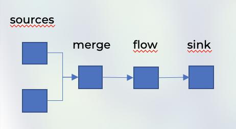 Comparing Akka Streams, Kafka Streams and Spark Streaming - tutorial