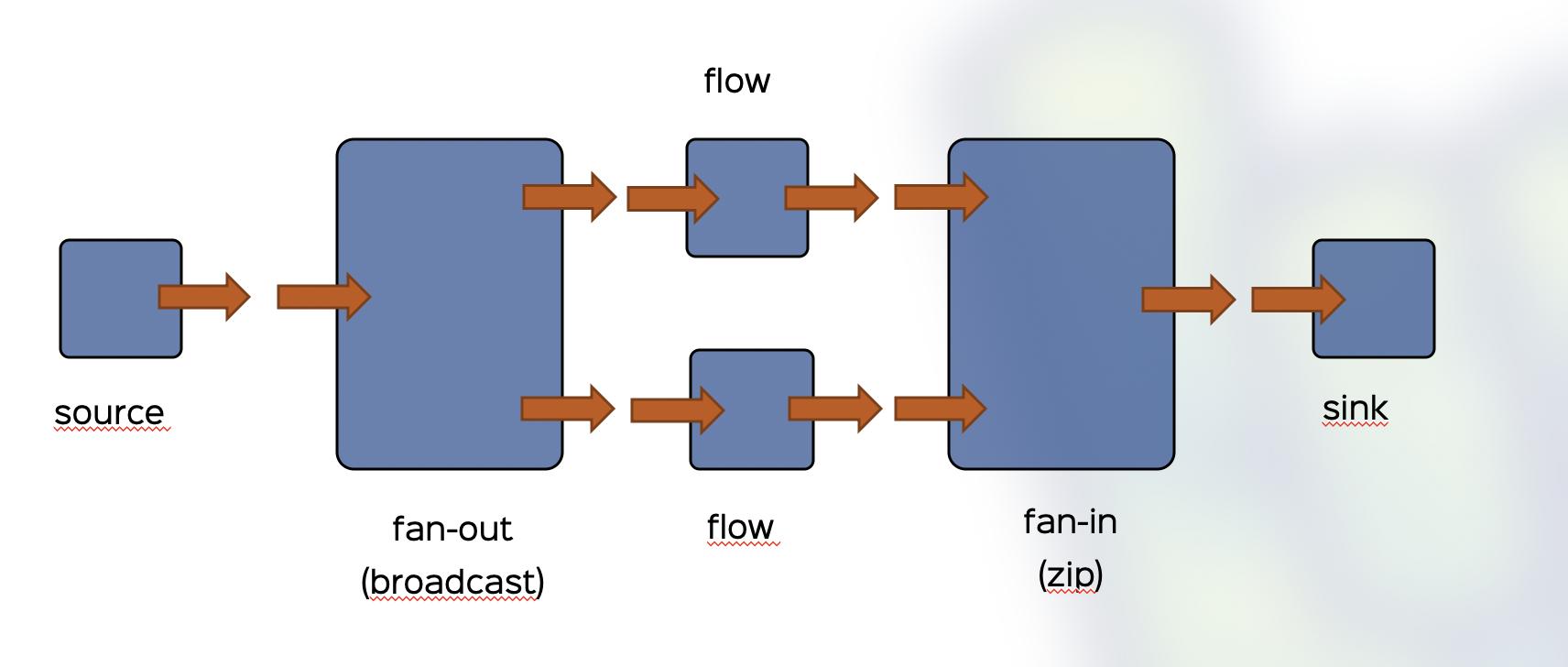 How to Use Akka Streams Graph DSL - tutorial