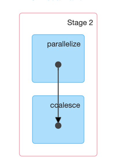 Repartition vs Coalesce in Apache Spark - tutorial